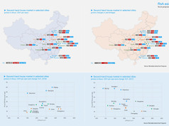 Real Estate market in China