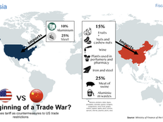 China - USA Trade War