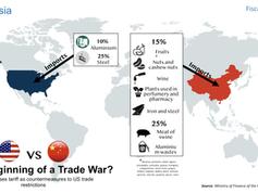 China - USA Trade War
