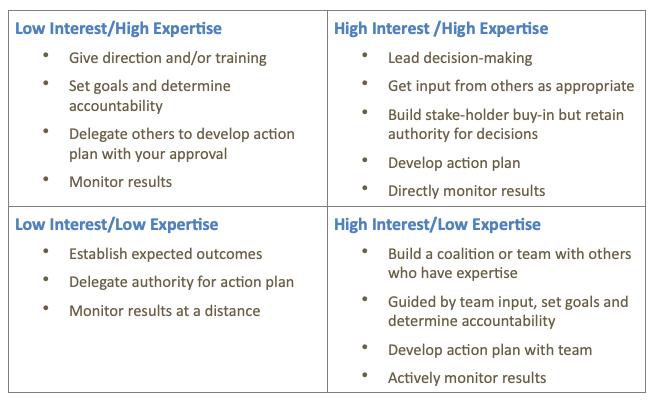 Decision-Making Chart