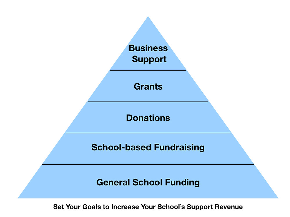 School Support Pyramid