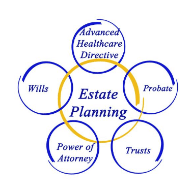 Difference between Elder Law and Estate Planning