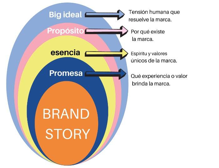 Gráfica storytelling de marca