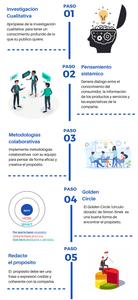 Infografía propósito de marca
