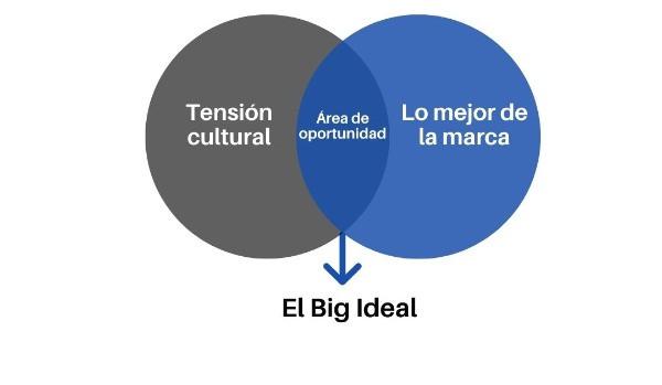 gráfica big ideal de la marca