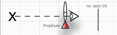 Reduce neck tilt with PropEyes