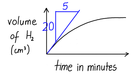 Calculate the initial rate of reaction for the graph shown in cm³/s.