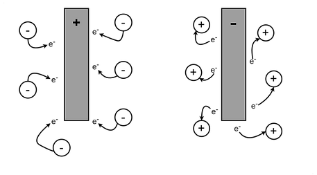 Determining products