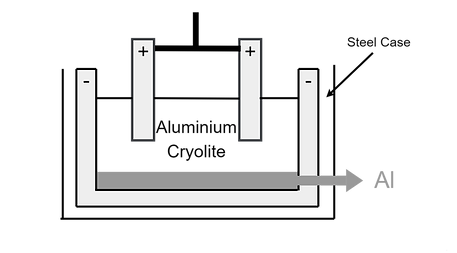 Electrolysis of Key Compounds