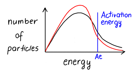 This graph shows the energy of the reactant particles in the reaction between zinc and hydrochloric acid. What factor could be responsible for the difference between the two lines?