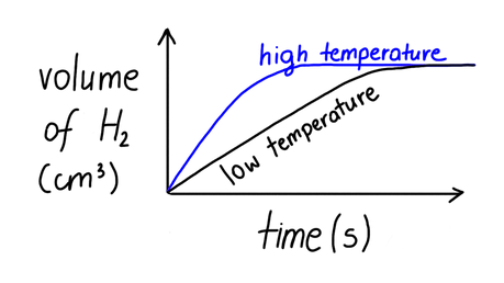 Draw a graph to show the impact of increasing temperature on the reaction between zinc and hydrochloric acid. There should be two lines on your graph, one for low temperature and one for high temperature.