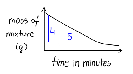 Calculate an average rate of reaction for the graph shown.