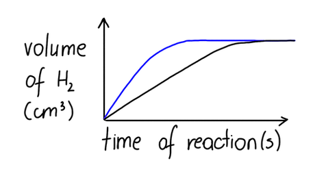 Basics of rate of reaction