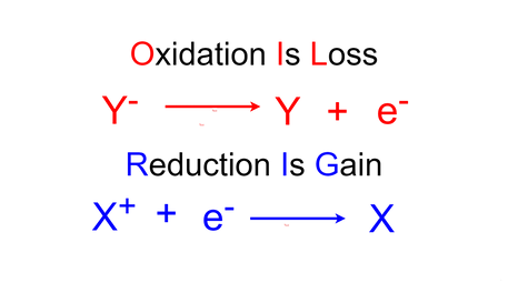 Determining reaction equations