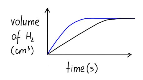 What factors may influence this graph showing the reaction: Zn(s) + HCl(aq) --> H2 (g)+ ZnCl(aq) ?
