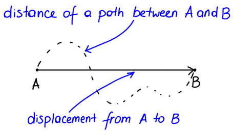 Defining vectors and scalars