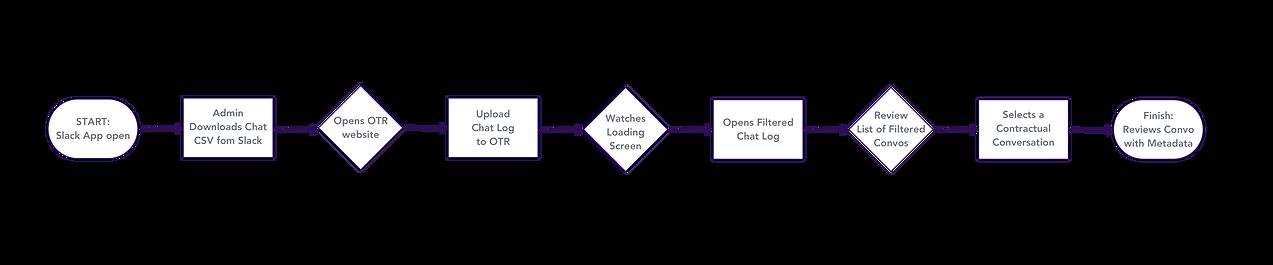 OTR User flow.png