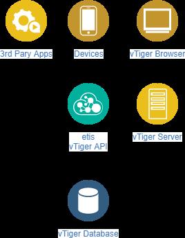 vTiger_API.png