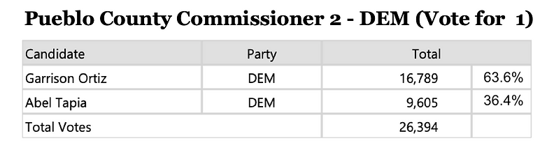 Garrison Ortiz Election Results.png