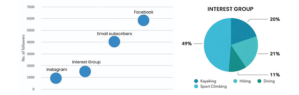 MOA Interest Group statistic.jpg