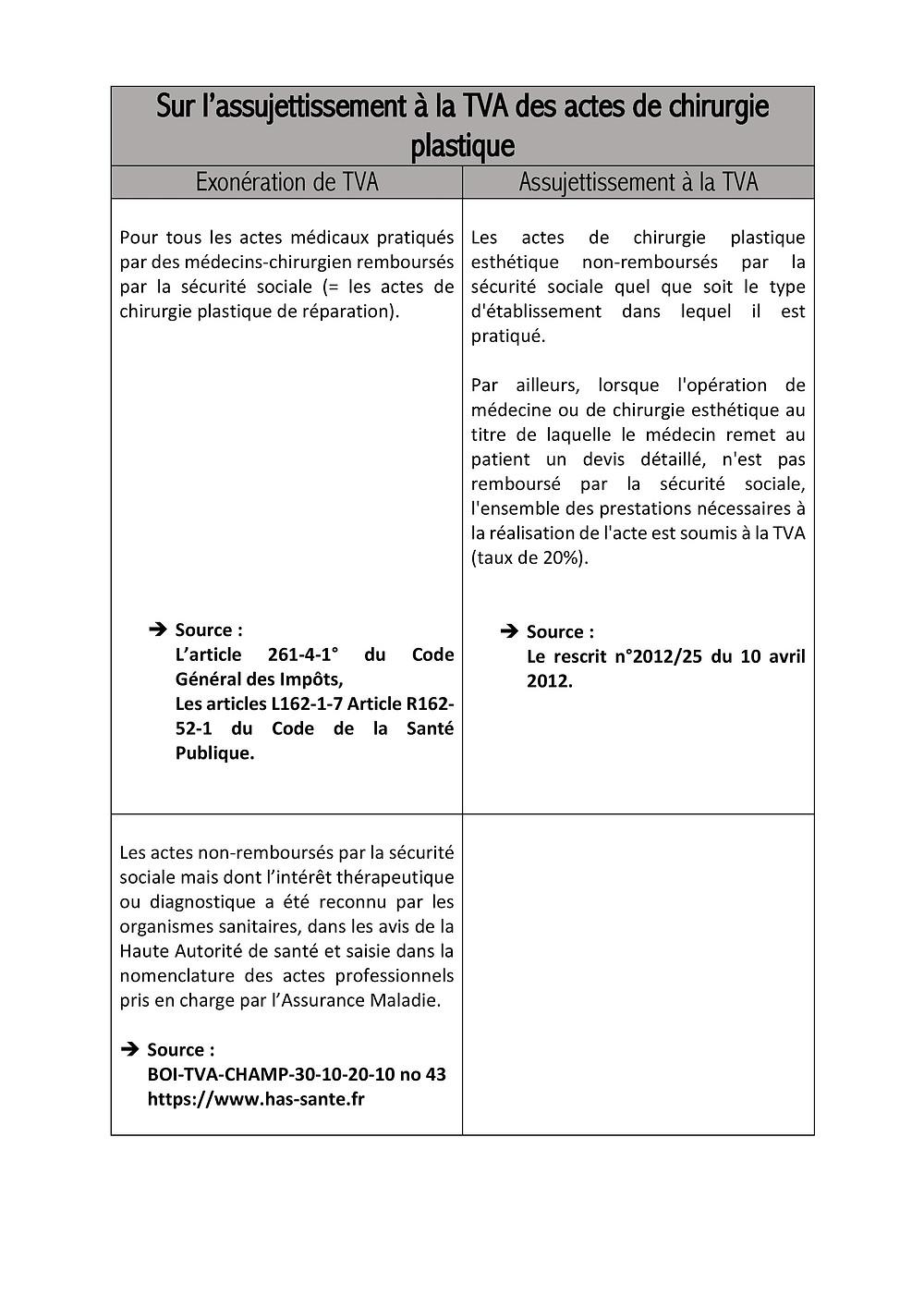 tableau exonération assujettissement TVA acte chirurgie plastique esthétique répatrice actes médicaux remboursement sécurité sociale code de la santé publique code général des impôts CGI CSP
