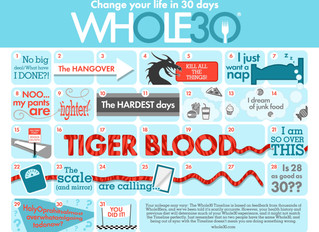 The Whole 30 and What We Learned