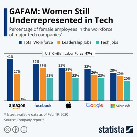 Women Still Underrepresented in Tech