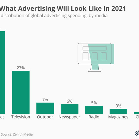 How Advertising Will Look Like in 2021