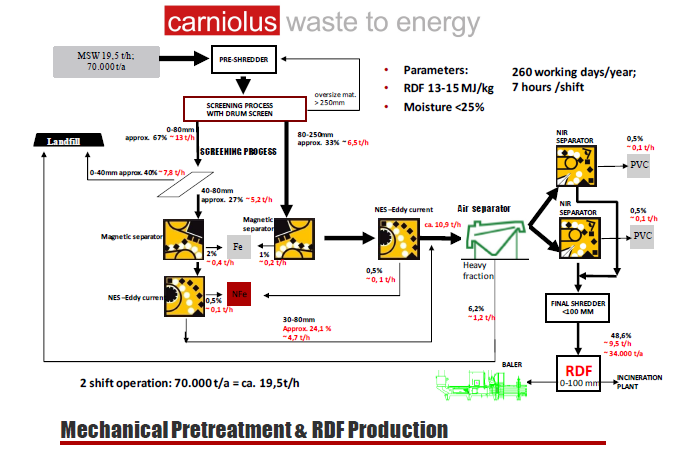 Carniolus Waste to energy