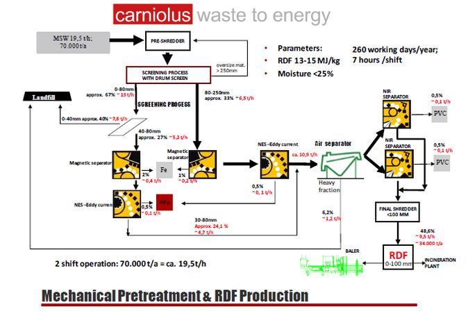 Carniolus Waste to energy