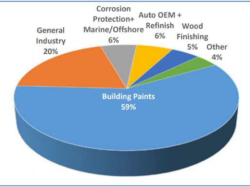 How is the European Demand for Paints?