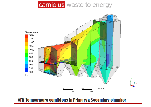 Carniolus - CFD Primary and Second Chamber