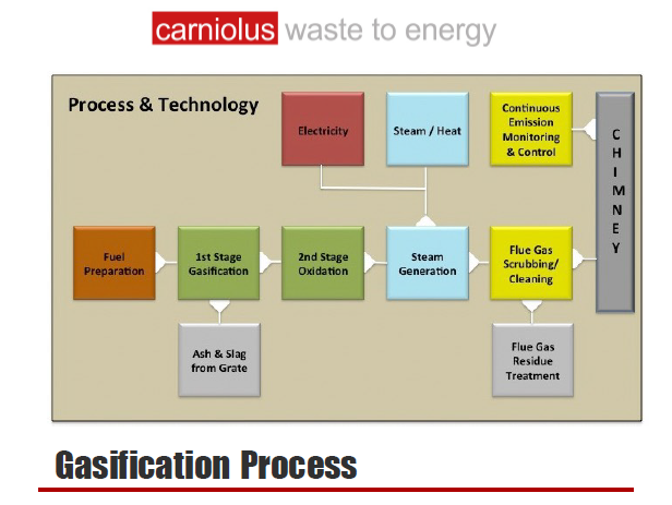 Carniolus - Gasification Process