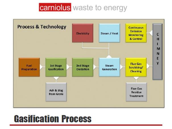 Carniolus - Gasification Process
