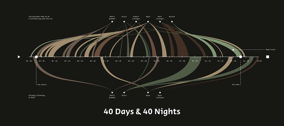 40 days and 40 nights-01.png