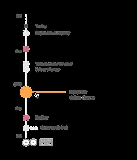 Timeline states.png