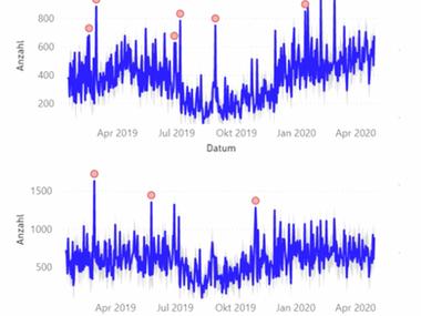 Anomalien erkennen: Finden Sie Ihr schwarzes Schaf in den Daten