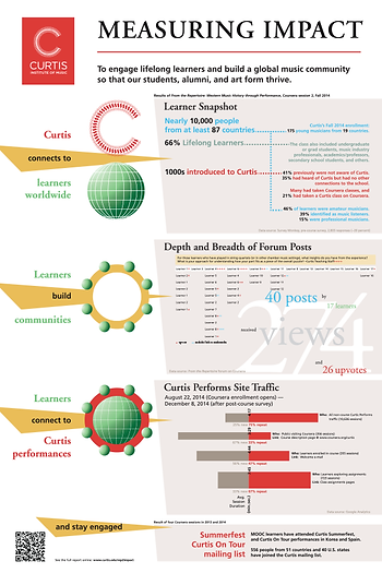 "The Curtis Institute of Music ""Measuring Impact"" poster"