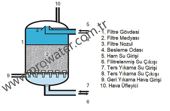 filters-backwashed-with-air-and-water-si