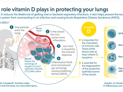 Vitamin D....Does it really help? (against Covid-19)