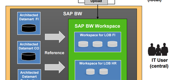 SAP BPC Embedded and BW Workspaces