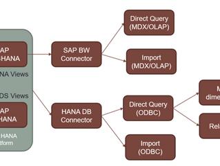 When Does it Make Sense Exposing SAP BW/4HANA Models to Power BI