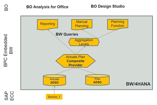 BPC Embedded, BW4HANA