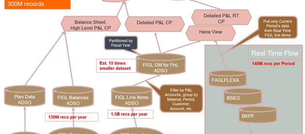 Using SAP BW/4HANA for Real Time Analytics