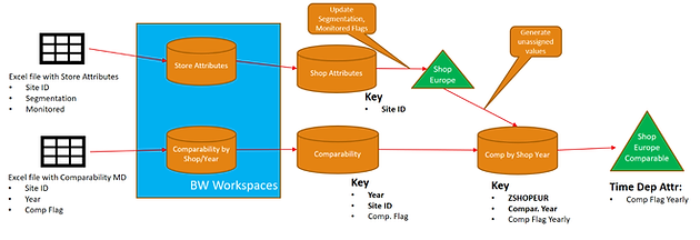 Reporting and Planning on Comparable Stores in SAP BW and BPC | BI
