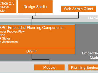 "SAP BPC 10.1 : What the ""Embedded in BW on HANA"" version brings"