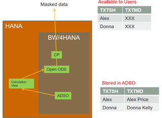 Addressing Data Protection (GDPR) Requirements in SAP HANA and BW/4HANA