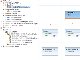 An Overview of SAP BW/4HANA and Key Considerations When Making the Decision to Migrate