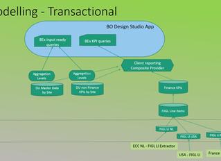 Data Modeling Basics in SAP BW on SAP HANA and BW Integrated Planning