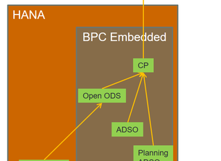 Modelling in SAP HANA vs BW/BPC, How to Benefit from Mixed Scenarios